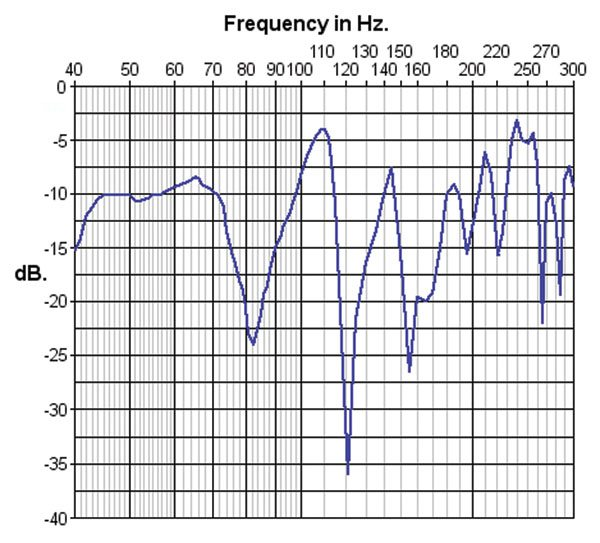 Frequency response with treated and untreated first reflection