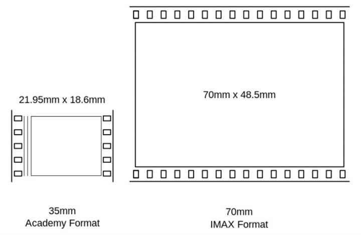 imax-70mm-660x429 (Custom)