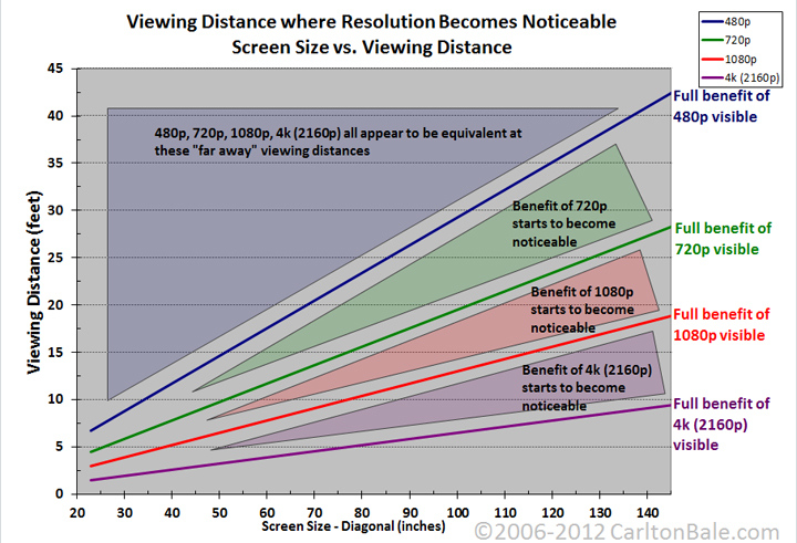 Ultra High Definition TV More Than Resolution - Figure 1