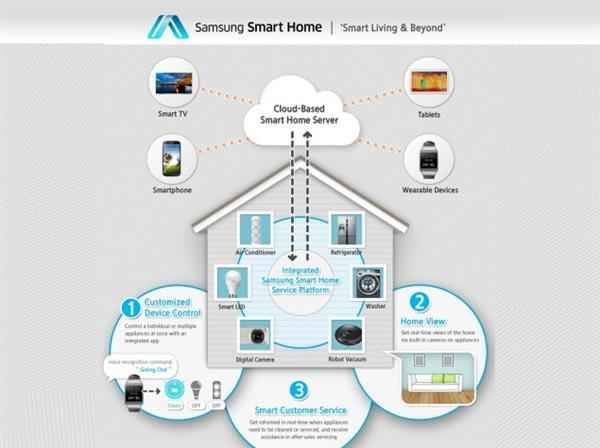 Samsung Smart Appliances at CES 2014 01 (Custom)