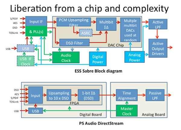 PS Audio DirectStream