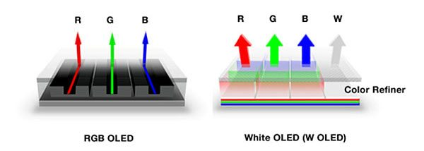 Difference between OLED and WOLED