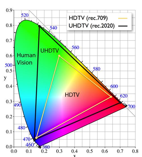 Ultra High Definition TV More Than Resolution - Figure 3 - rec2020-vs-rec709